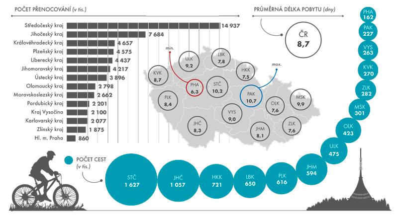 Delší cesty rezidentů vtuzemsku podle cílové destinace vroce 2014
