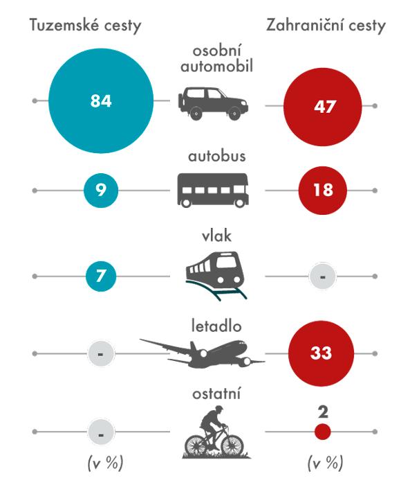 Delší cesty rezidentů podle způsobu dopravy vroce 2014
