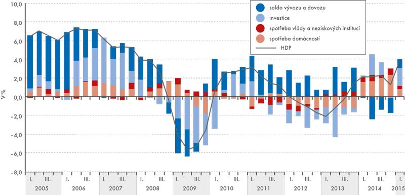 Příspěvky krůstu HDP (sezónně očištěno, po vyloučení vlivu dovozu)