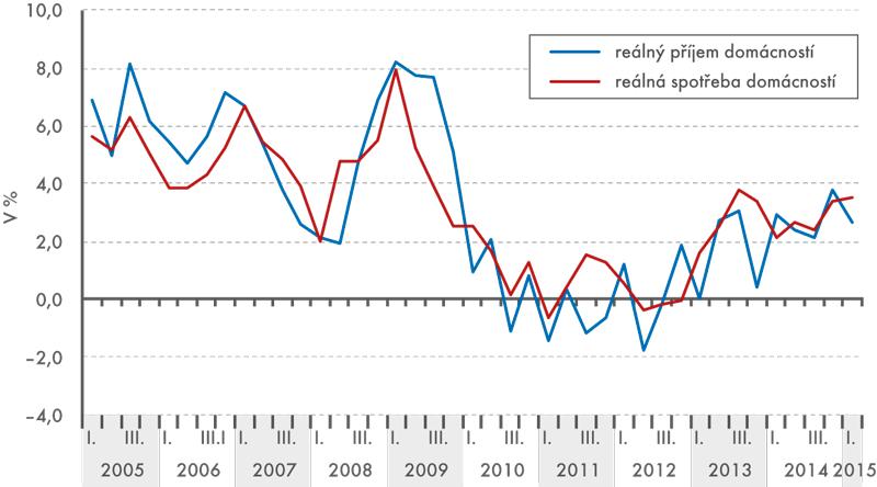Meziroční reálný vývoj příjmů aspotřeby domácností na obyvatele