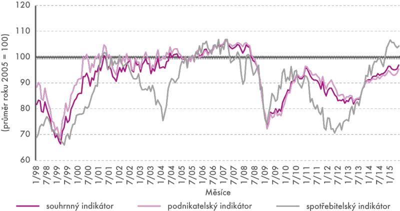 Sezónně očištěné indikátory důvěry, 1998–2015