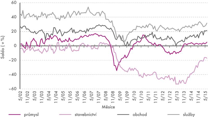 Sezónně očištěné indikátory důvěry vprůmyslu, stavebnictví, obchodě  ave vybraných službách, 2002–2015