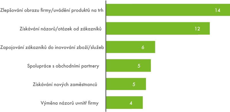 Důvody využívání sociálních médií podniky vČR, leden 2013 (v%)