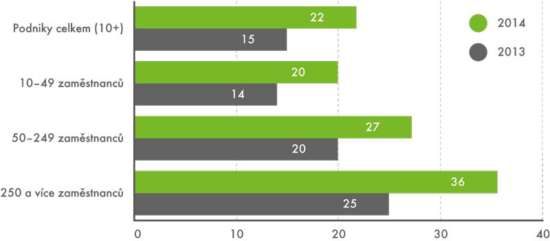 Podniky asociální sítě, 2013 a2014 (v%)