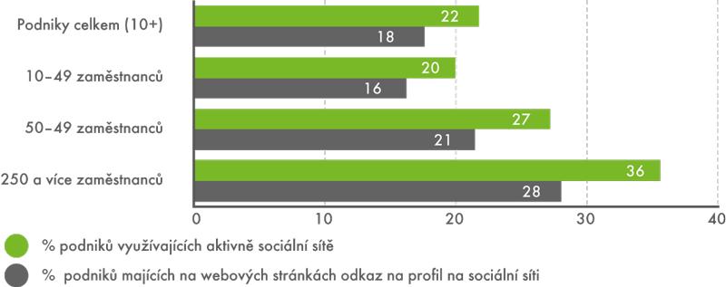 Podniky asociální sítě, leden 2014 (v%)