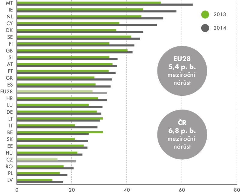 Podniky využívající aktivně sociální sítě, 2013 a2014 (v%)
