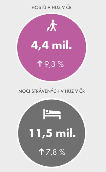 Meziroční změna vpočtu hostů apřenocování vHUZ, 2. čtvrtletí 2015