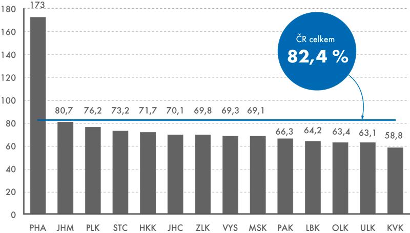 HDP na obyvatele vparitě kupní síly, kraje ČR, 2013 (EU28 = 100)