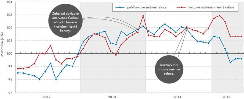 Směnné relace meziročně, leden 2012 až červen 2015