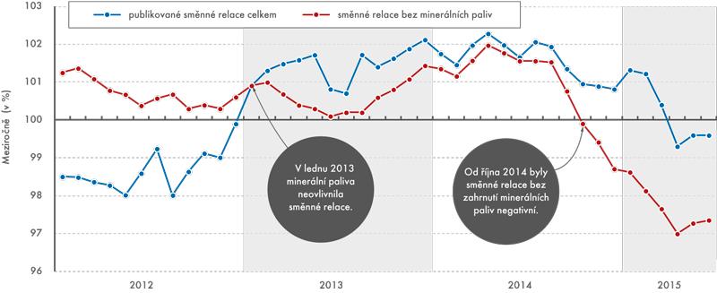 Publikované směnné relace asměnné relace svyloučením minerálních paliv meziročně, leden 2012 až červen 2015