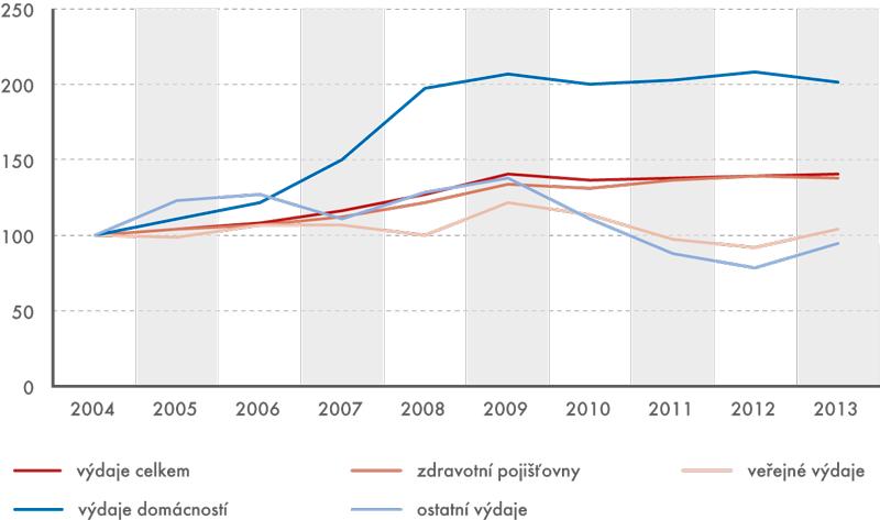 Dynamika výdajů na zdravotní péči (rok 2004 = 100)