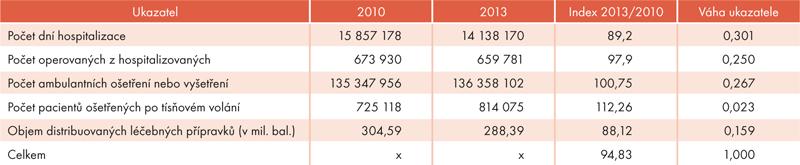 Tab. 1: Vývoj výkonových ukazatelů zdravotní péče vroce 2010 a2013