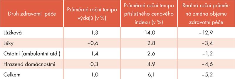 Tab. 2: Průměrná roční dynamika výdajů na zdravotní péči vletech 2010–2013