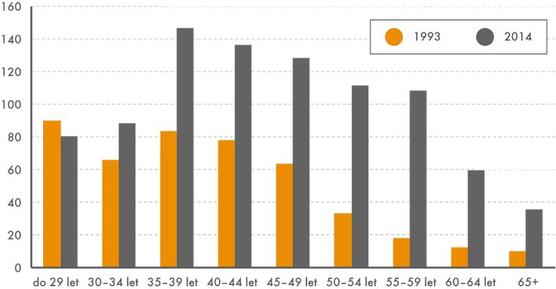 Počet podnikatelů (sabez zaměstnanců vč. pomáhajících rodinných příslušníků) podle věkových skupin vroce 1993 a2014 (vtis.)