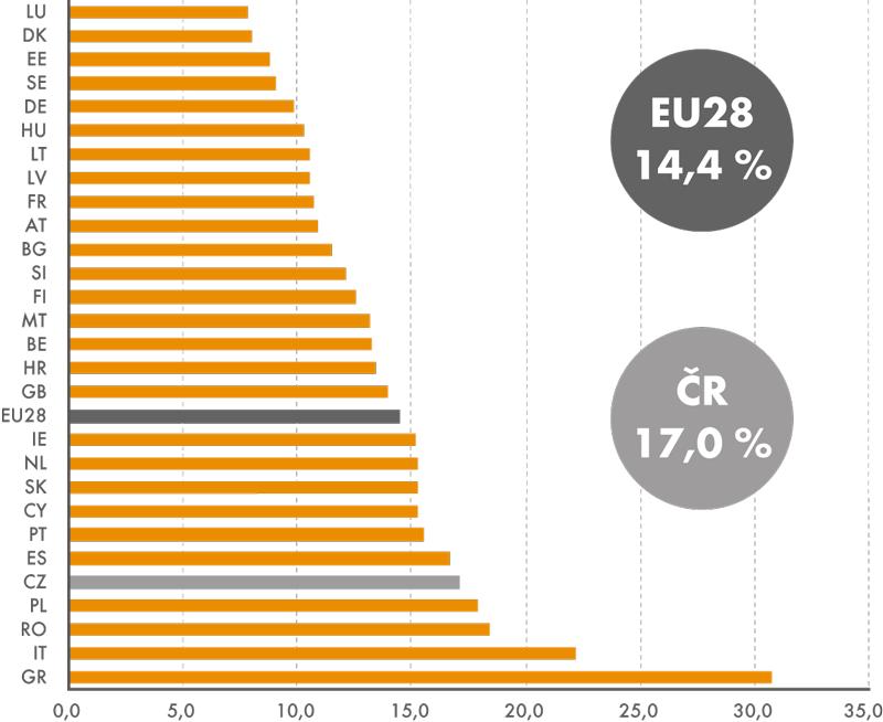 Podíl sebezaměstnaných (podnikatelé sabez zaměstnanců) na celkovém počtu pracujících ve věku 15–64 let vzemích EU28 vroce 2014 (v%)