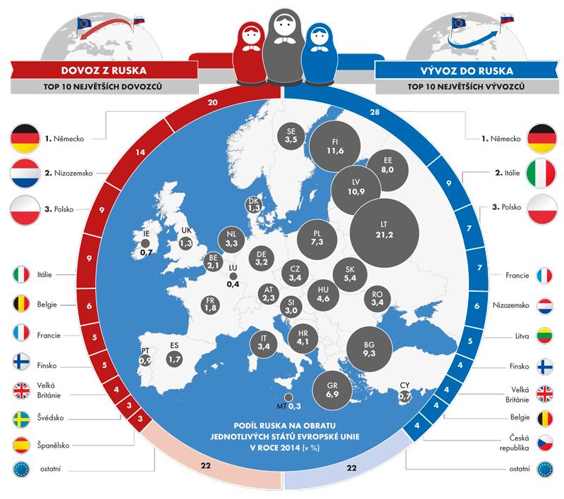 Státy EU28, které nejvíce obchodovaly s Ruskem v roce 2014 (podíly v %)