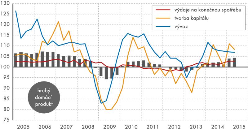 Vývoj HDP a jeho složek ve stálých cenách, 2005–2. čtvrtletí 2015 (meziroční  indexy, sezónně očištěno, v % )