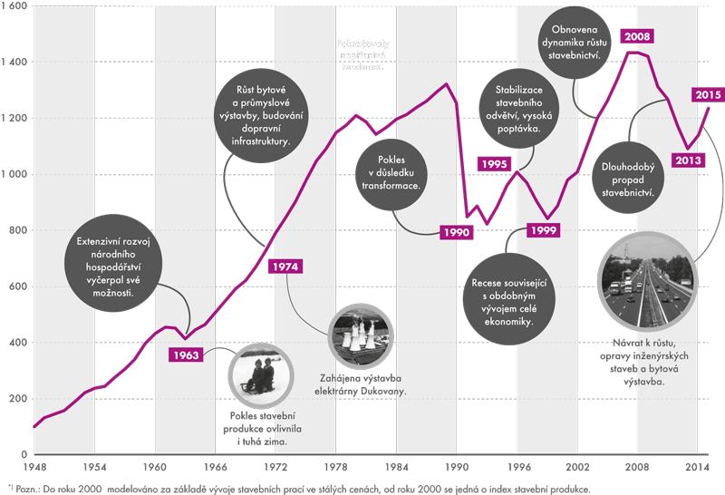 Dlouhodobý vývoj stavební produkce, 1948–2015 (1948 = 100) *)