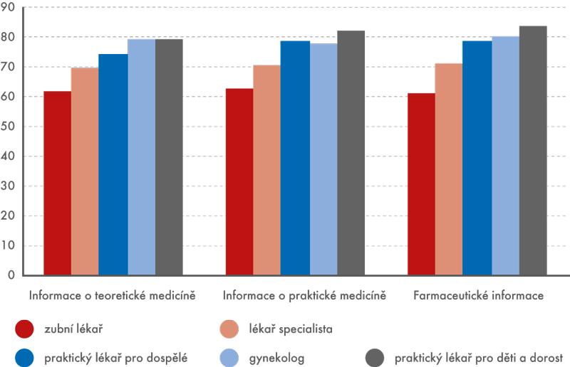 Podíl lékařů různých specializací vyhledávajících informace na internetu (v%)