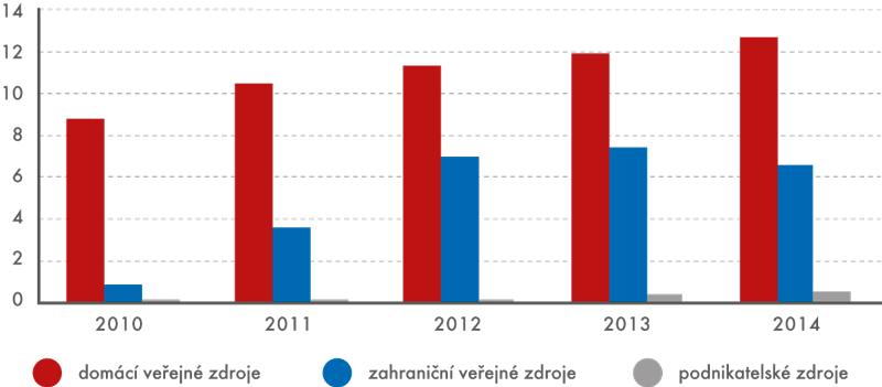 Výdaje na VaV na veřejných astátních vysokých školách podle zdrojů financování, 2010 až 2014 (vmld.Kč)