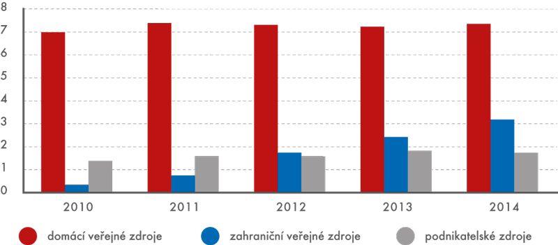 Výdaje na VaV na Akademii věd ČR podle zdrojů financování, 2010 až 2014 (vmld.Kč)