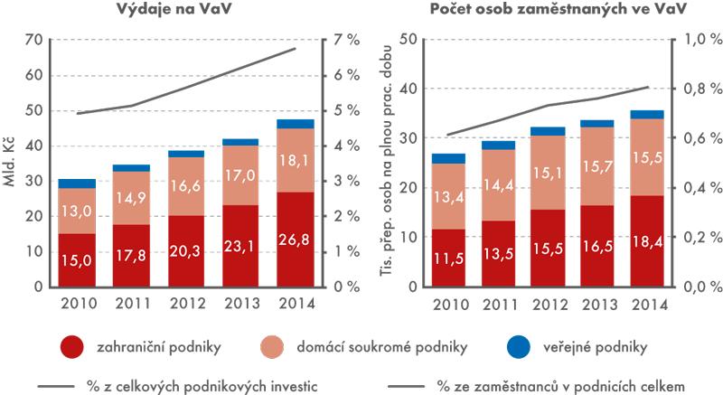 Výzkum avývoj prováděný vpodnikatelském sektoru ČR, 2010 až 2014
