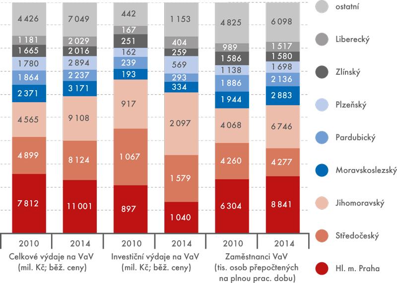 Podnikový VaV vkrajích ČR – základní ukazatele vroce 2010 a2014