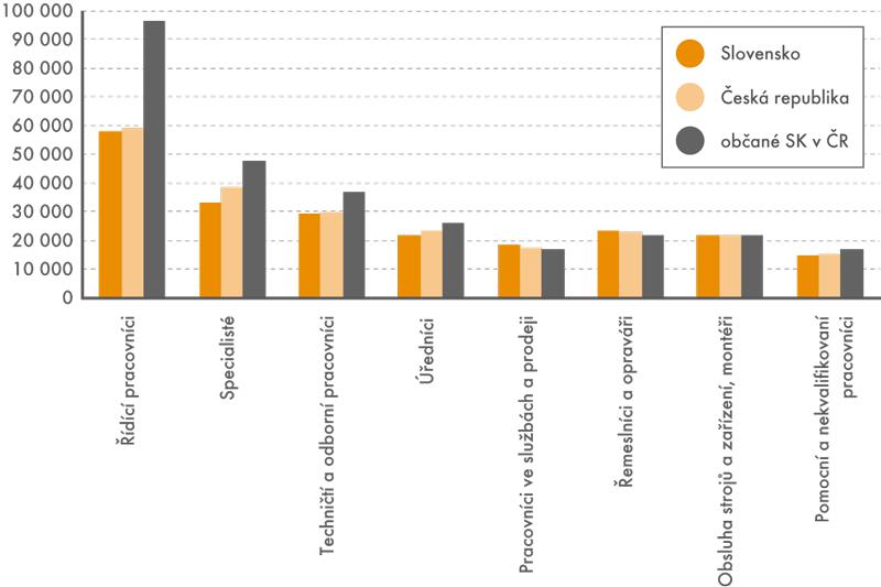 Průměrné mzdy podle zaměstnání ISCO, (vKč)