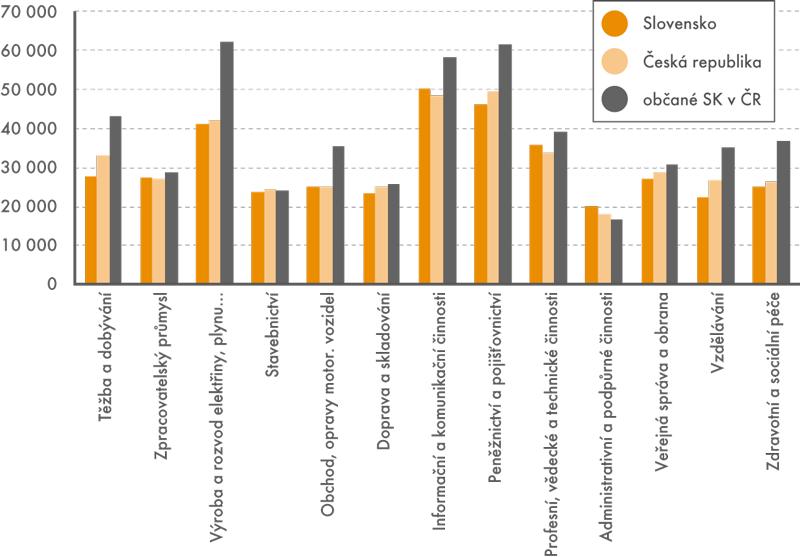 Průměrné mzdy podle odvětví, (vKč)