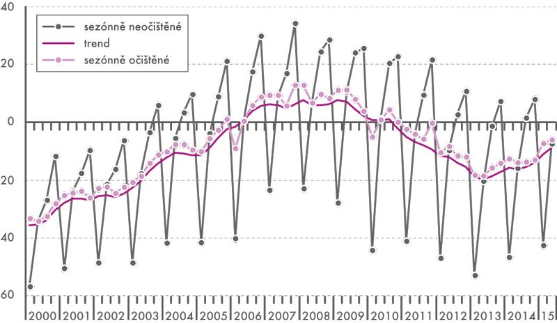 Index stavební produkce (průměr roku 2010 = 100,% změna)