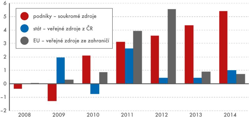Meziroční nárůsty hlavních zdrojů financování VaV vČR (vmld.Kč)