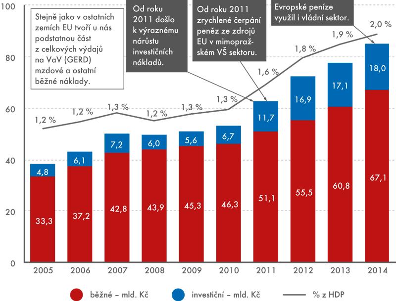 Celkové výdaje na VaV vČR, 2005 až 2014 (% HDP, vmld.Kč)