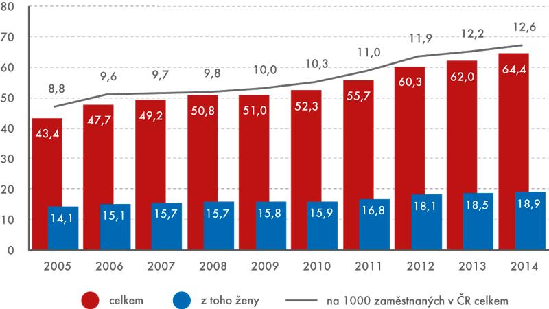 Počet osob zaměstnaných ve VaV vČR, 2005 až 2014 (vtis. přepočtených osob)
