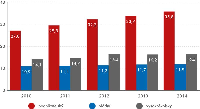 Počet osob zaměstnaných ve VaV vČR vjednotlivých sektorech, 2010 až 2014  (vtis. přepočtených osob)