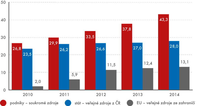 Hlavní zdroje financování VaV vČR, 2010 až 2014 (vmld.Kč)