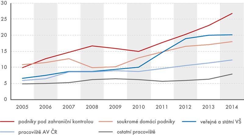 Výdaje na VaV vjednotlivých subjektech provádějících VaV vČR, 2005 až 2014  (vmld.Kč)
