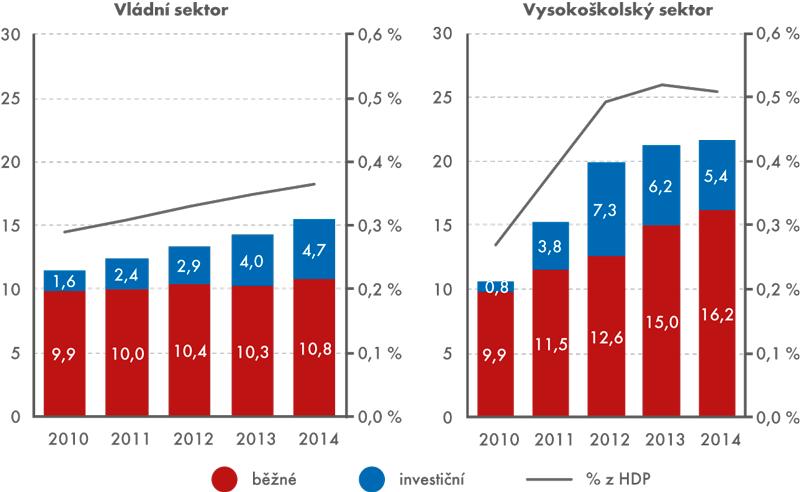 Výdaje za VaV ve vládním avysokoškolském sektoru vČR podle druhu výdajů,  2010 až 2014 (vmld.Kč a% zHDP)