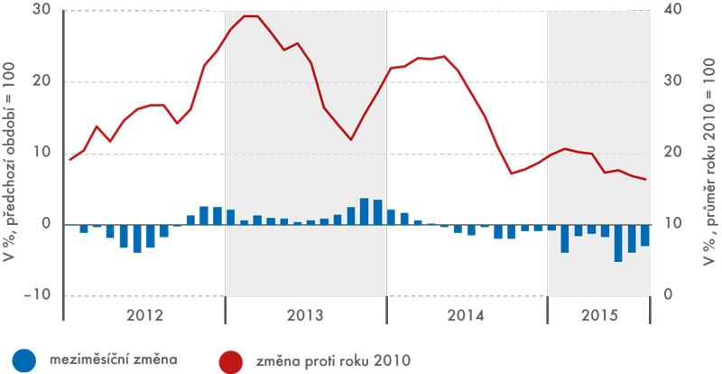Vývoj ceny mléka zemědělských výrobců, leden 2012 až srpen 2015