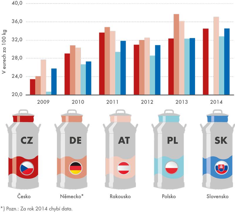 Mezinárodní srovnání cen mléka zemědělských výrobců vČR asousedních státech, 2009 až 2014
