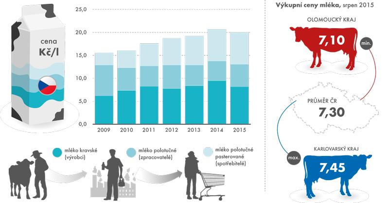 Průměrné roční ceny mléka, leden 2009 až srpen 2015