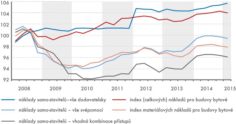 Náklady samo-stavitelské výstavby, 1. čtvrtletí 2008 až 1. čtvrtletí 2015  (2008 = 100)