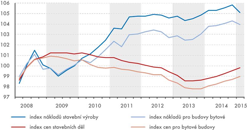 Cenový vývoj nákladů avýstupů stavebnictví, 1. čtvrtletí 2008 až 1. čtvrtletí 2015 (2008 = 100)