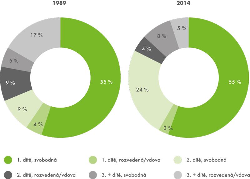 Živě narození mimo manželství podle pořadí arodinného stavu matky vroce 2014 a1989