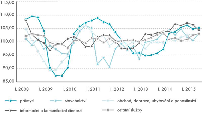 Meziroční reálné tempo růstu vybraných odvětví