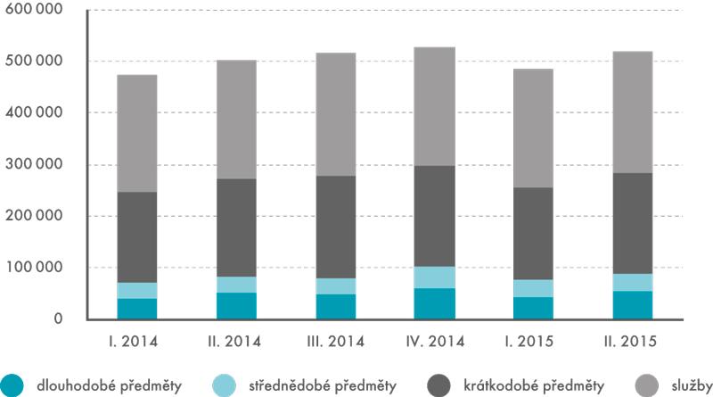 Výdaje na konečnou spotřebu domácností, 2010 (ve stálých cenách)