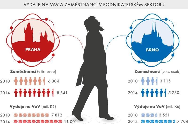 Výdaje na VaV azaměstnanci vpodnikatelském sektoru