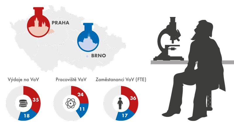 Výzkum avěda vPraze avBrně vroce 2014, podíl na ČR (v%)