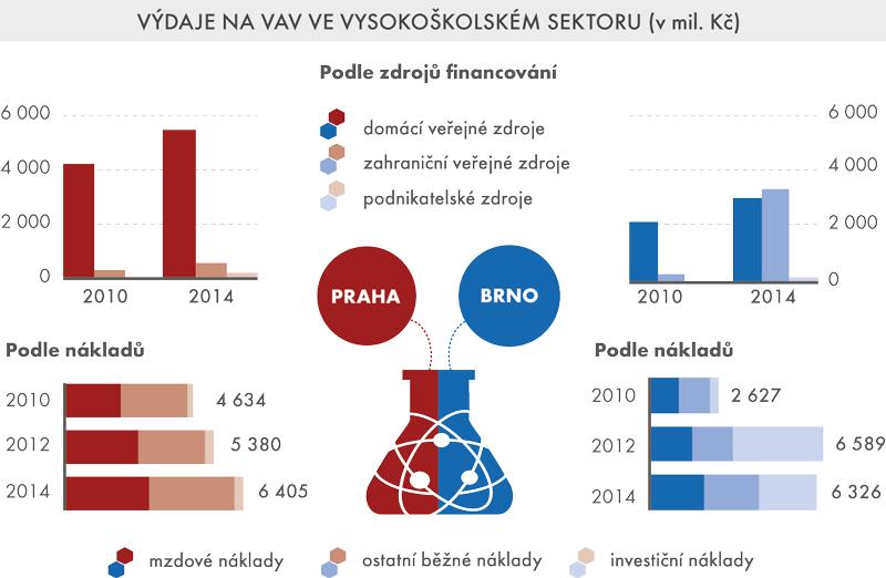 Výdaje na VaV ve vysokoškolském sektoru (vmil.Kč)