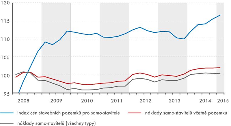 Úhrnný index cen samo-stavitelů, 1. čtvrtletí 2008 až 1. čtvrtletí 2015 (2008 = 100)