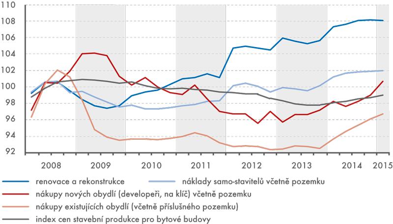 Indexy cen nákladů na bydlení, 1. čtvrtletí 2008 až 1. čtvrtletí 2015 (2008 = 100)